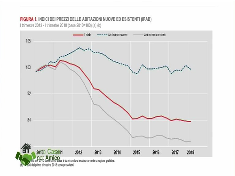 prezzi case casa x amico mercato immobiliare